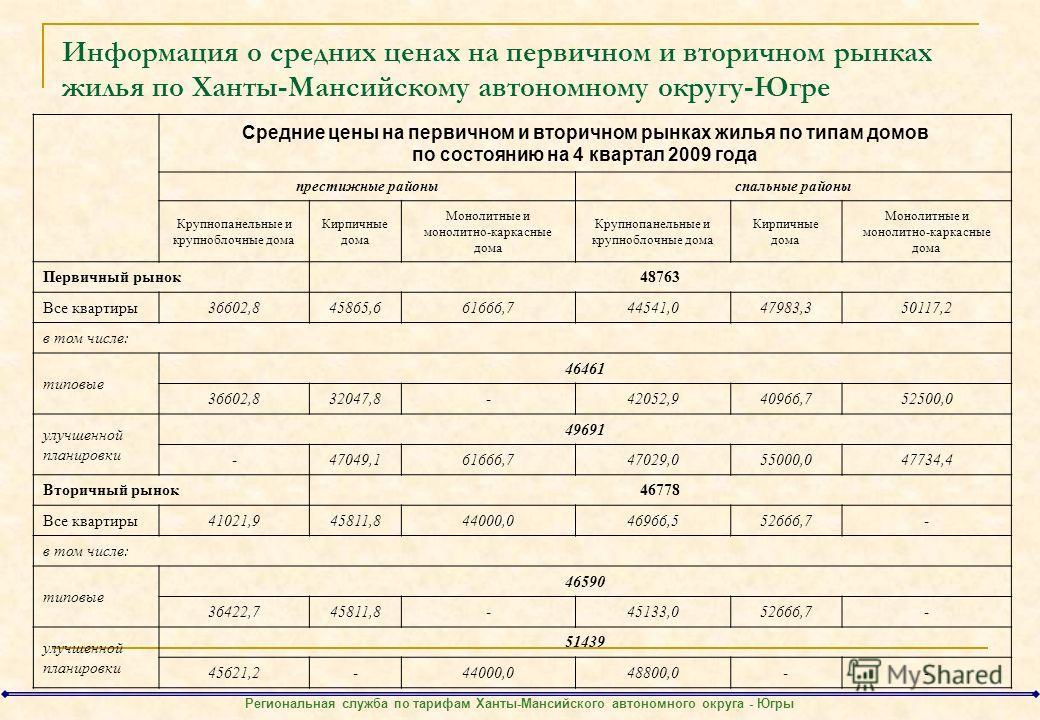 Информация о средних ценах на первичном и вторичном рынках жилья по Ханты-Мансийскому автономному округу-Югре Средние цены на первичном и вторичном рынках жилья по типам домов по состоянию на 4 квартал 2009 года престижные районыспальные районы Крупн