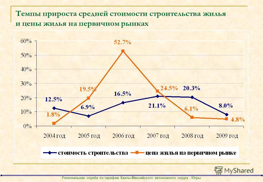 Темпы прироста средней стоимости строительства жилья и цены жилья на первичном рынках Региональная служба по тарифам Ханты-Мансийского автономного округа - Югры