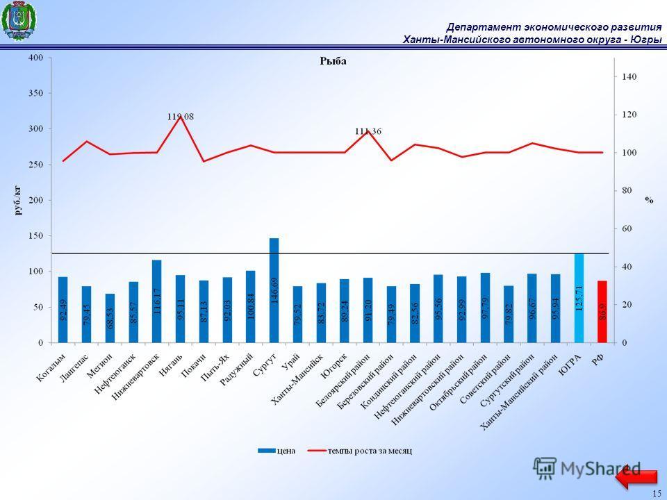 Департамент экономического развития Ханты-Мансийского автономного округа - Югры 15