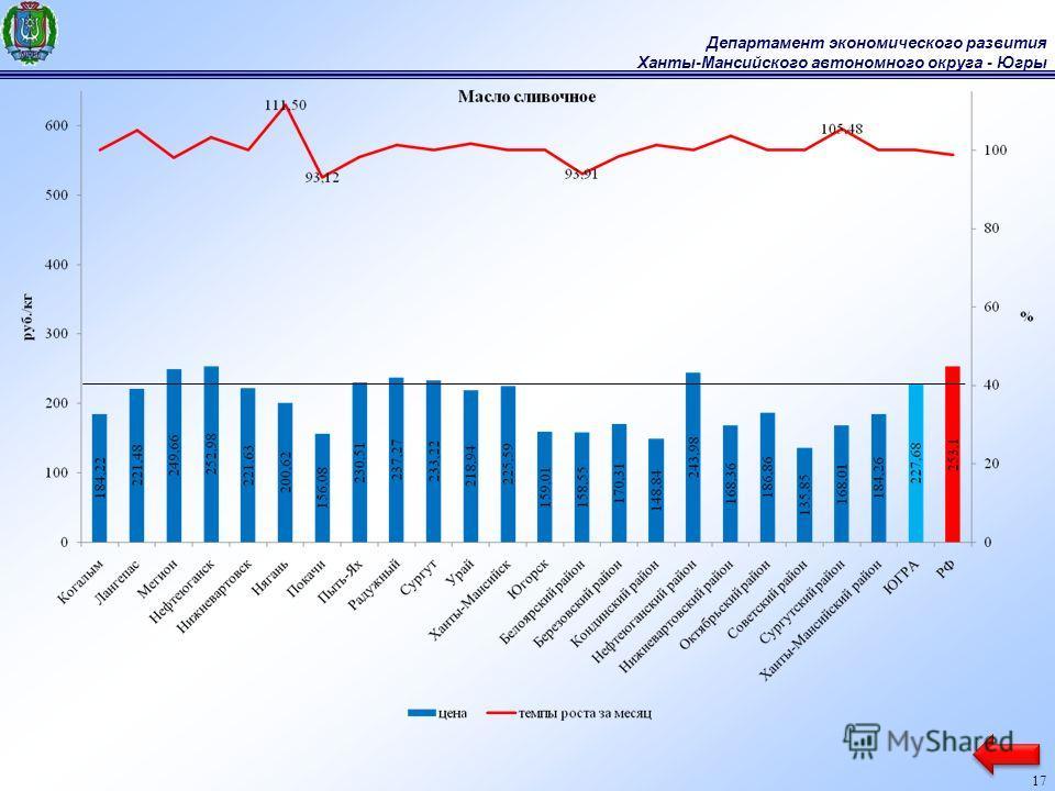 Департамент экономического развития Ханты-Мансийского автономного округа - Югры 17
