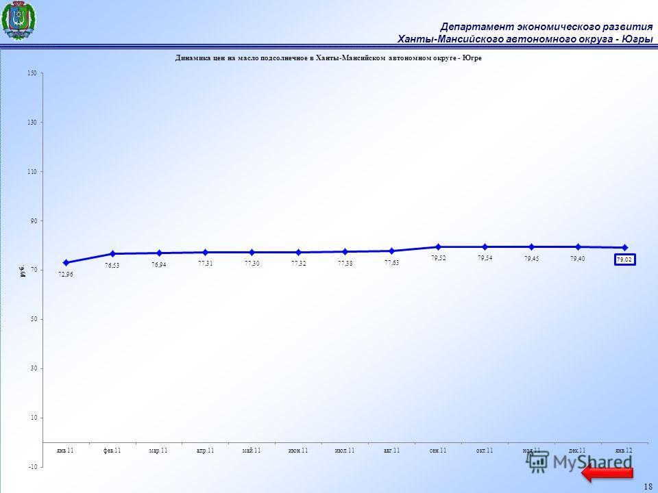 Департамент экономического развития Ханты-Мансийского автономного округа - Югры 18
