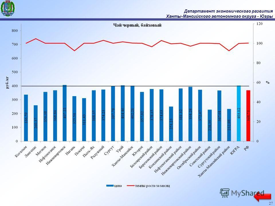 Департамент экономического развития Ханты-Мансийского автономного округа - Югры 27