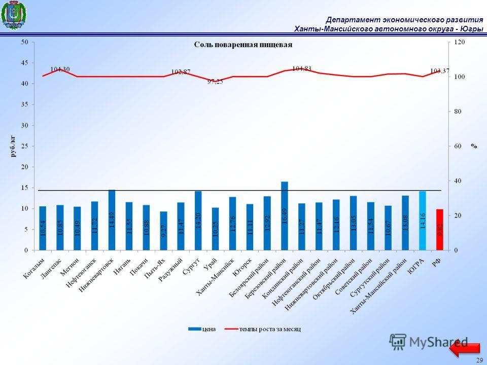Департамент экономического развития Ханты-Мансийского автономного округа - Югры 29