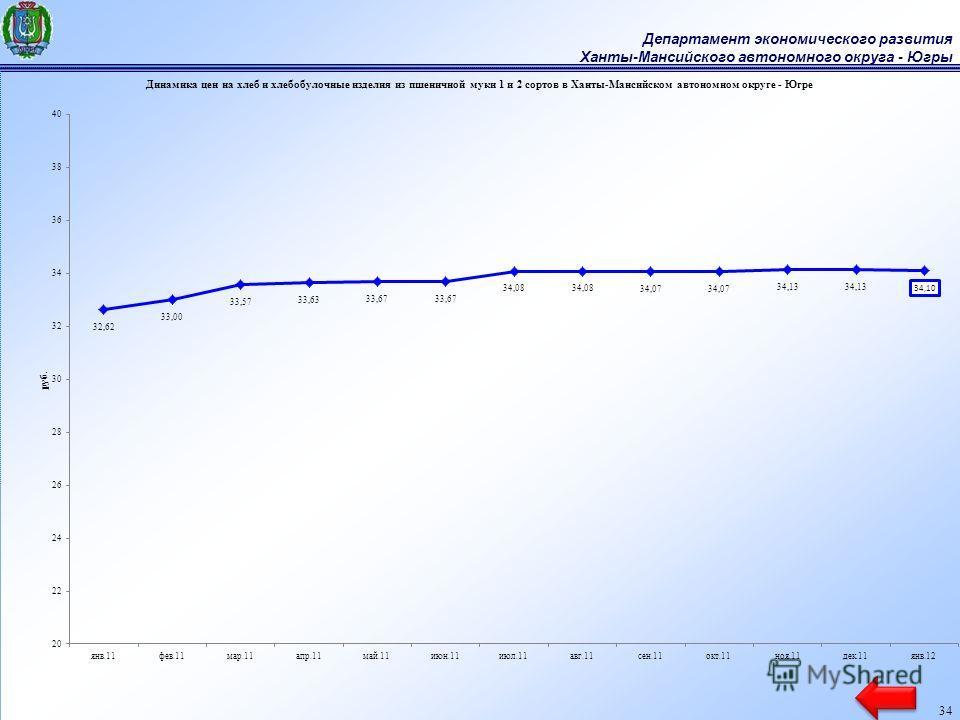 Департамент экономического развития Ханты-Мансийского автономного округа - Югры 34