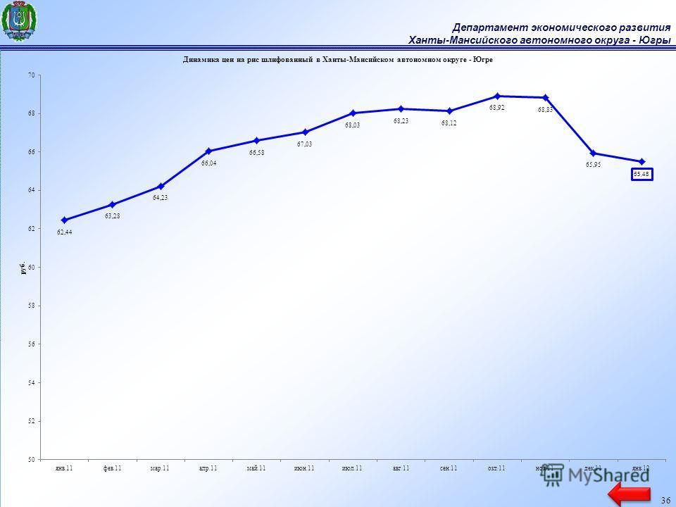 Департамент экономического развития Ханты-Мансийского автономного округа - Югры 36