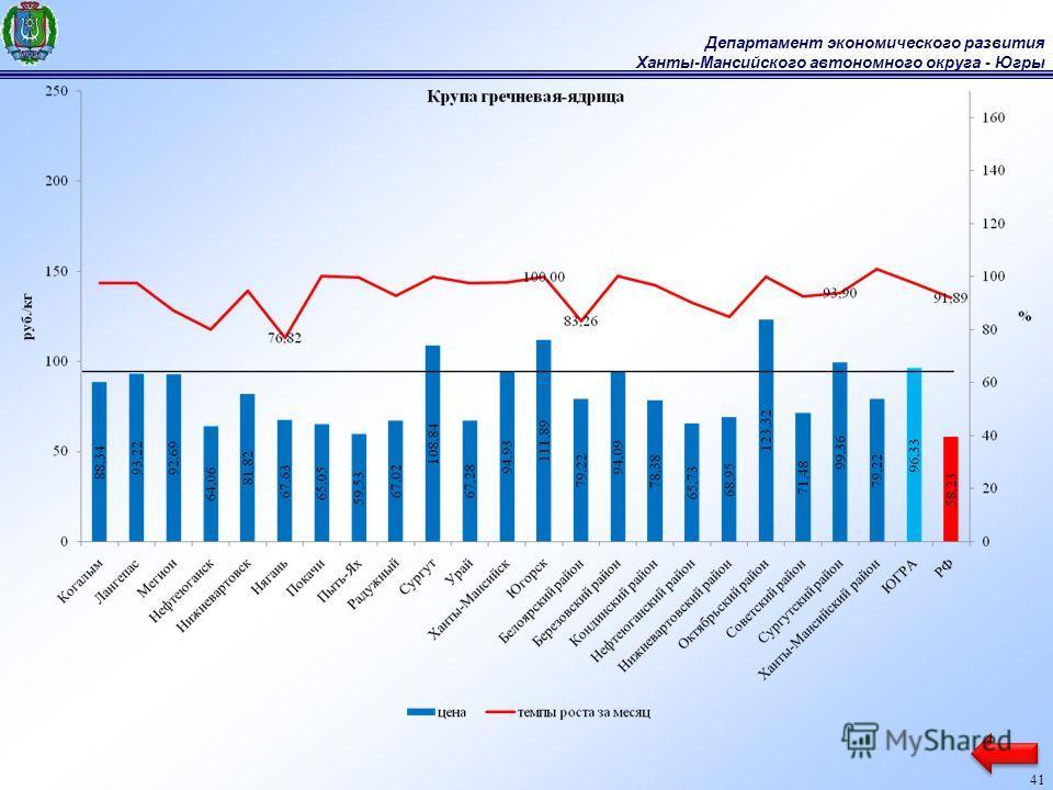 Департамент экономического развития Ханты-Мансийского автономного округа - Югры 41