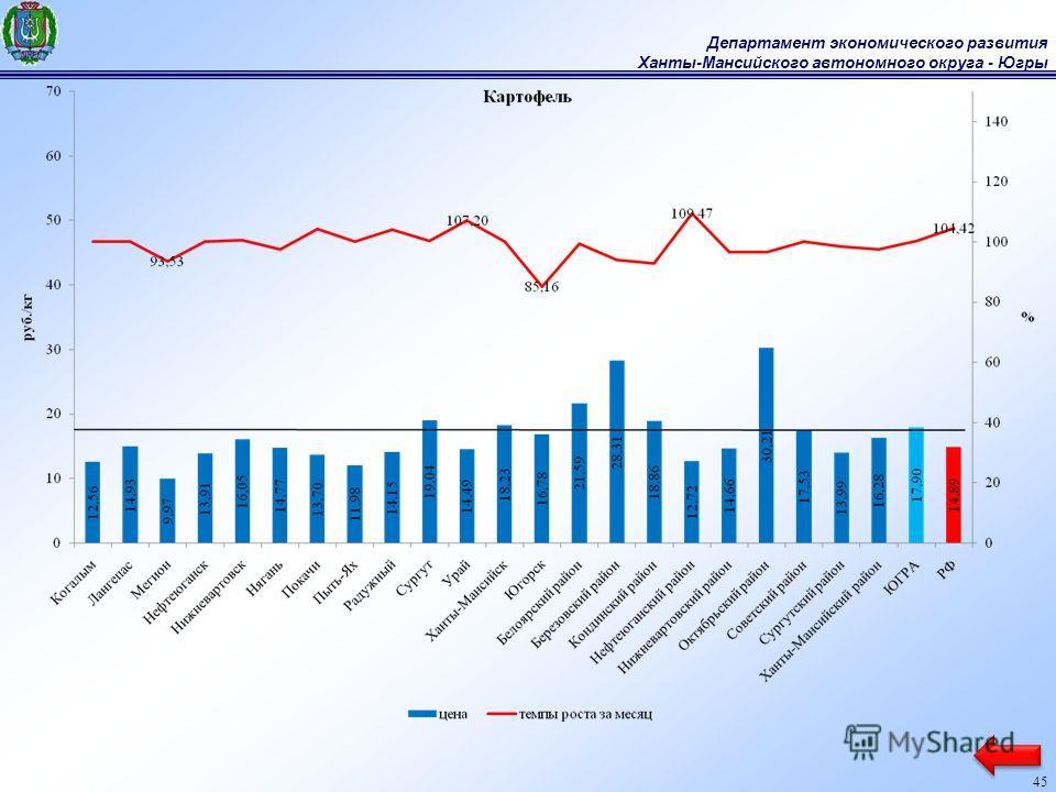 Департамент экономического развития Ханты-Мансийского автономного округа - Югры 45