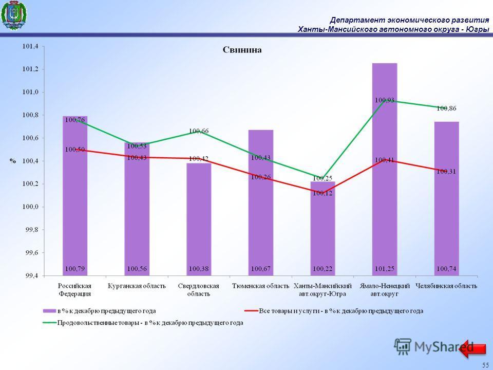 Департамент экономического развития Ханты-Мансийского автономного округа - Югры 55
