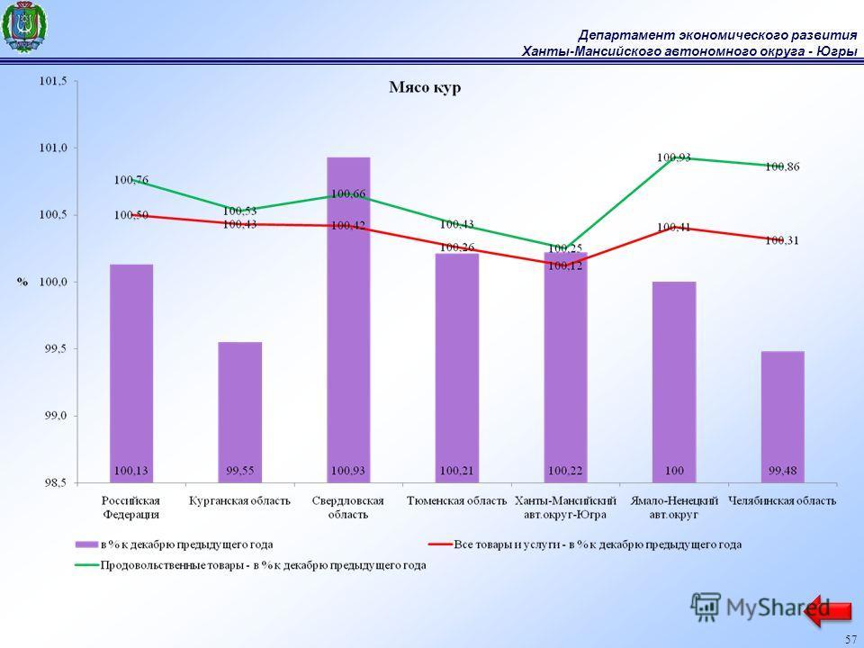 Департамент экономического развития Ханты-Мансийского автономного округа - Югры 57