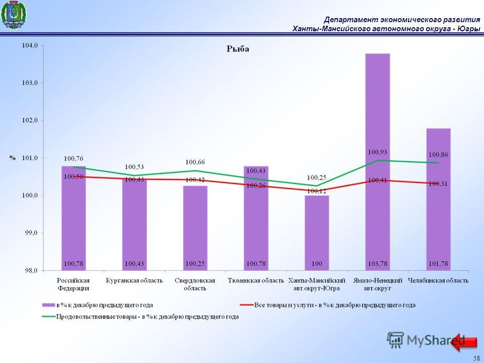 Департамент экономического развития Ханты-Мансийского автономного округа - Югры 58