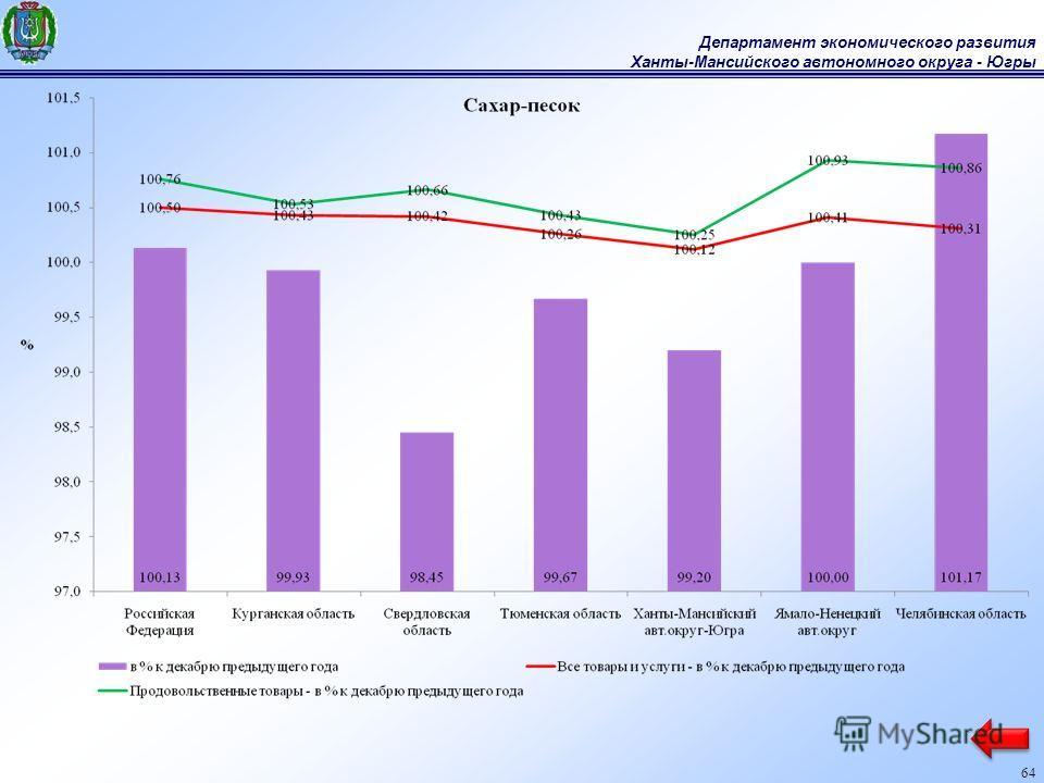 Департамент экономического развития Ханты-Мансийского автономного округа - Югры 64