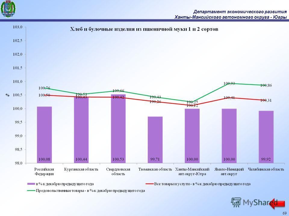 Департамент экономического развития Ханты-Мансийского автономного округа - Югры 69