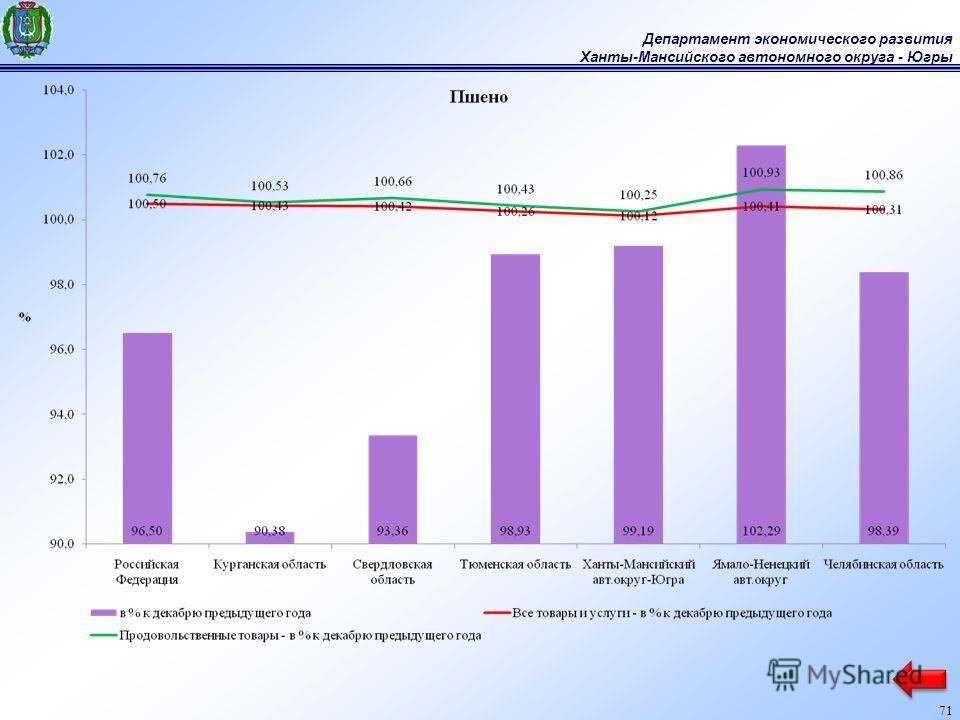 Департамент экономического развития Ханты-Мансийского автономного округа - Югры 71