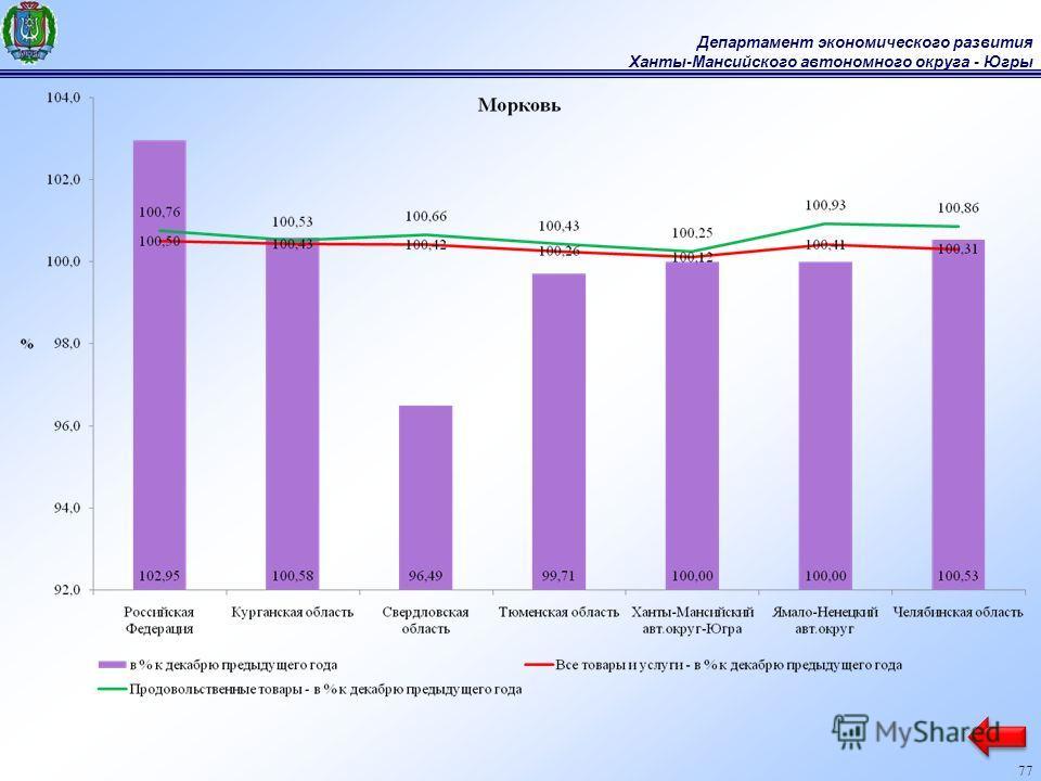 Департамент экономического развития Ханты-Мансийского автономного округа - Югры 77