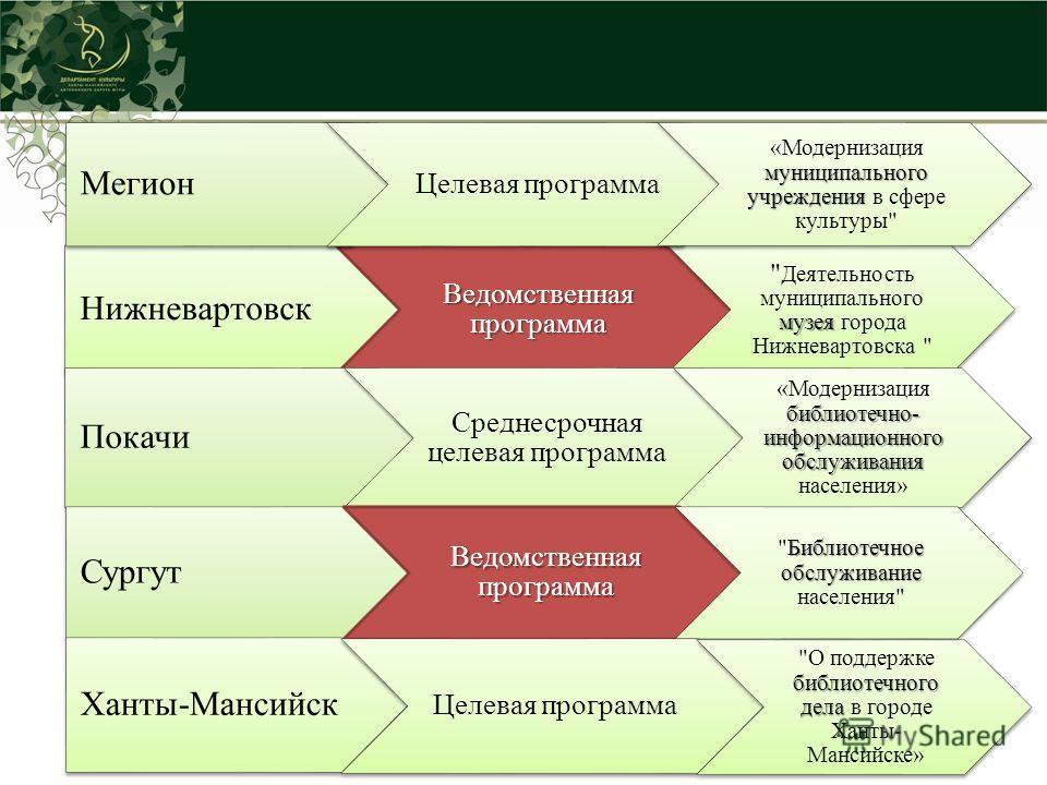 Нижневартовск Ведомственная программа музея