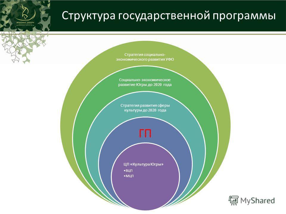 Структура государственной программы Стратегия социально- экономического развития УФО Социально-экономическое развитие Югры до 2020 года Стратегия развития сферы культуры до 2020 года ГП ЦП «Культура Югры» ВЦП МЦП