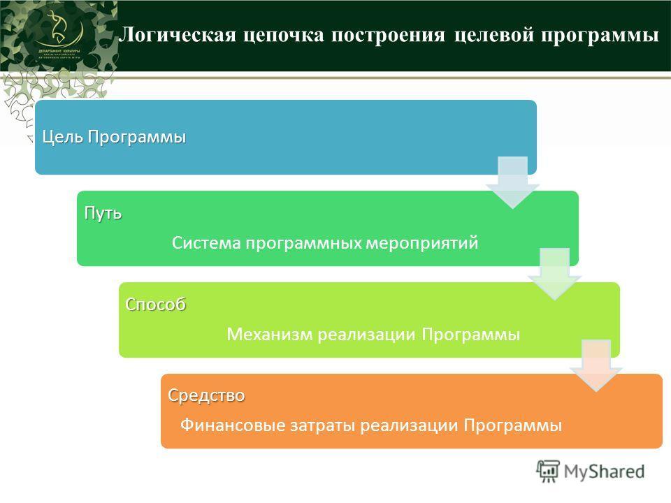 Логическая цепочка построения целевой программы Цель Программы Путь Система программных мероприятий Способ Механизм реализации Программы Средство Финансовые затраты реализации Программы