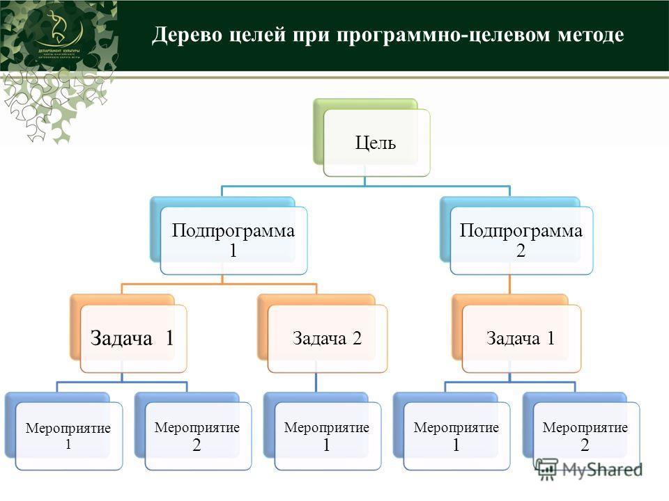 Цель Подпрограмма 1 Задача 1 Мероприятие 1 Мероприятие 2 Задача 2 Мероприятие 1 Подпрограмма 2 Задача 1 Мероприятие 1 Мероприятие 2 Дерево целей при программно-целевом методе