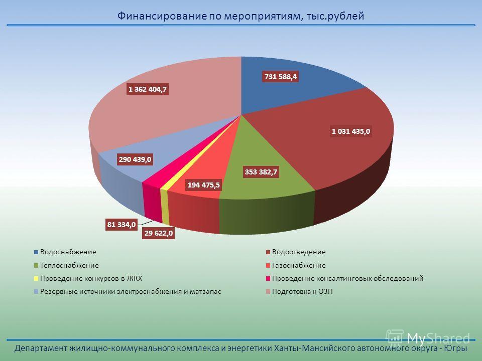 Департамент жилищно-коммунального комплекса и энергетики Ханты-Мансийского автономного округа - Югры Финансирование по мероприятиям, тыс.рублей