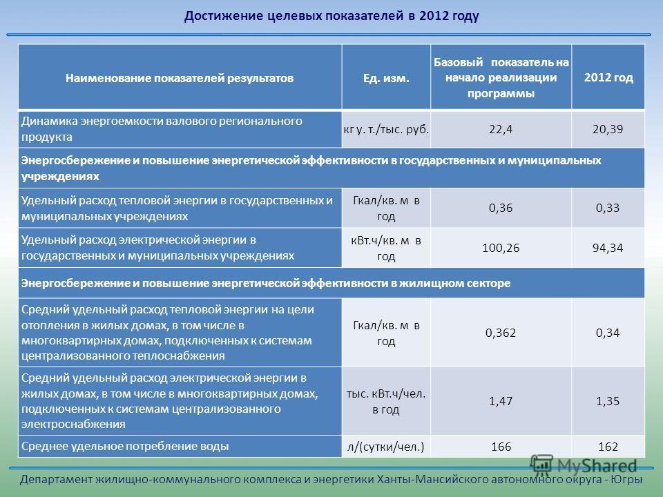 Достижение целевых показателей в 2012 году Наименование показателей результатовЕд. изм. Базовый показатель на начало реализации программы 2012 год Динамика энергоемкости валового регионального продукта кг у. т./тыс. руб.22,420,39 Энергосбережение и п