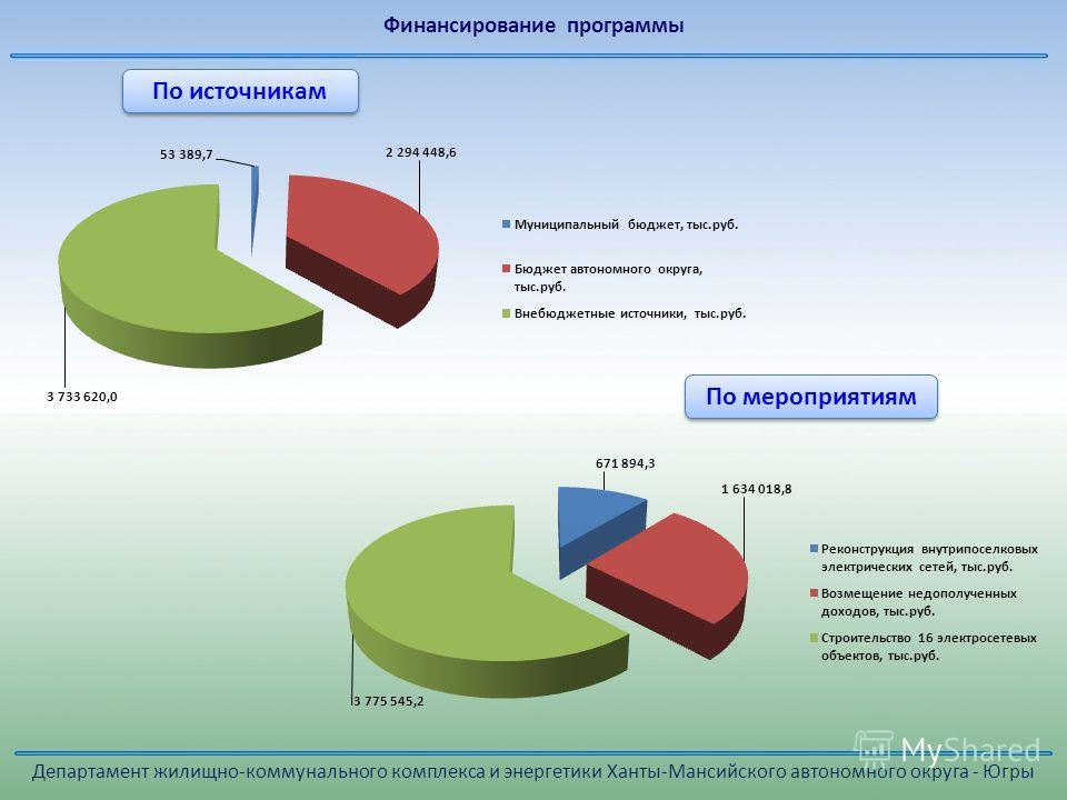 По источникам По мероприятиям Департамент жилищно-коммунального комплекса и энергетики Ханты-Мансийского автономного округа - Югры Финансирование программы