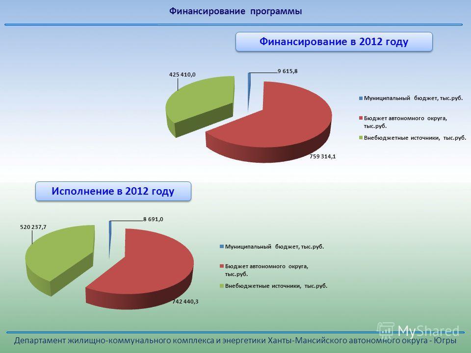 Исполнение в 2012 году Финансирование в 2012 году Департамент жилищно-коммунального комплекса и энергетики Ханты-Мансийского автономного округа - Югры Финансирование программы