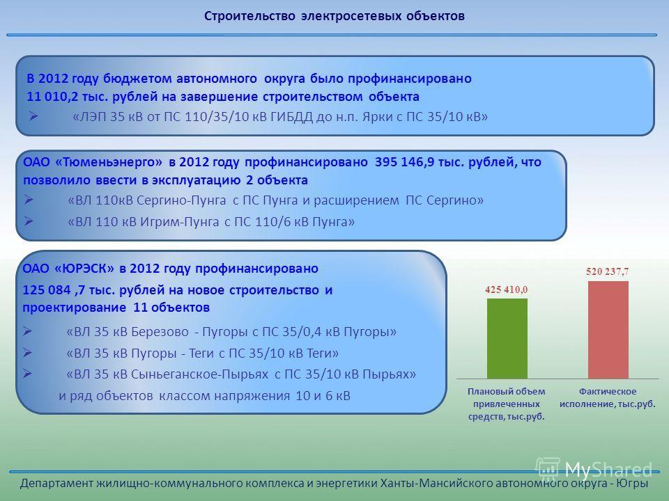 В 2012 году бюджетом автономного округа было профинансировано 11 010,2 тыс. рублей на завершение строительством объекта «ЛЭП 35 кВ от ПС 110/35/10 кВ ГИБДД до н.п. Ярки с ПС 35/10 кВ» «ВЛ 110кВ Сергино-Пунга с ПС Пунга и расширением ПС Сергино» «ВЛ 1