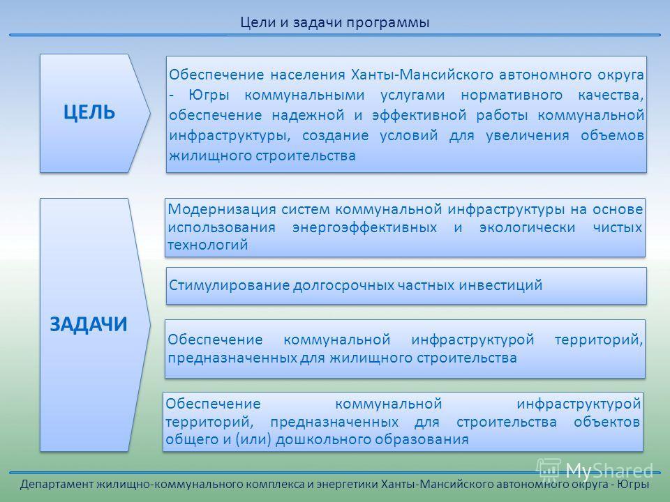 Департамент жилищно-коммунального комплекса и энергетики Ханты-Мансийского автономного округа - Югры Цели и задачи программы Обеспечение населения Ханты-Мансийского автономного округа - Югры коммунальными услугами нормативного качества, обеспечение н