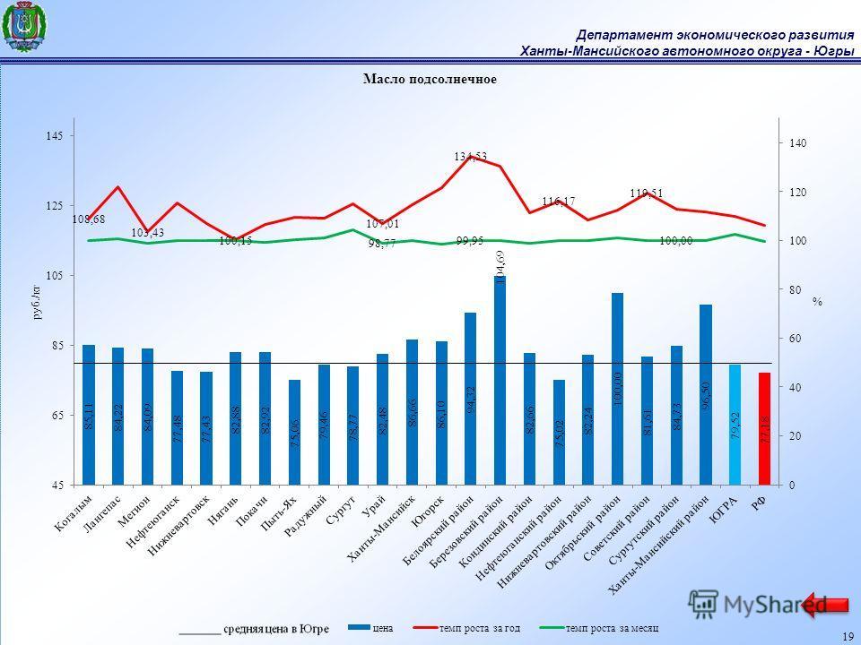 Департамент экономического развития Ханты-Мансийского автономного округа - Югры 19