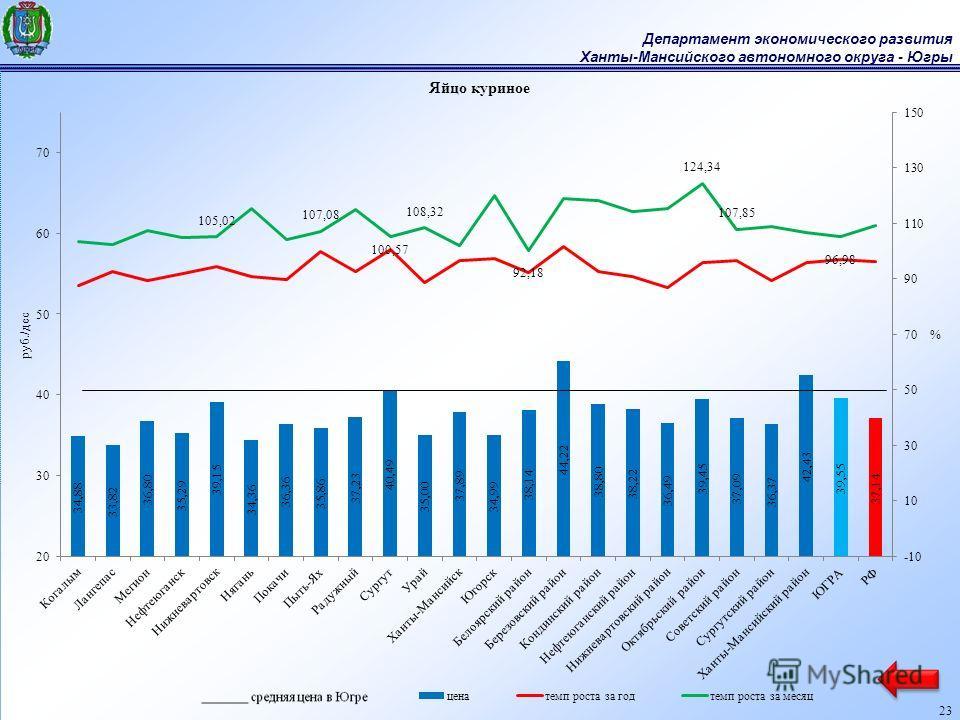 Департамент экономического развития Ханты-Мансийского автономного округа - Югры 23