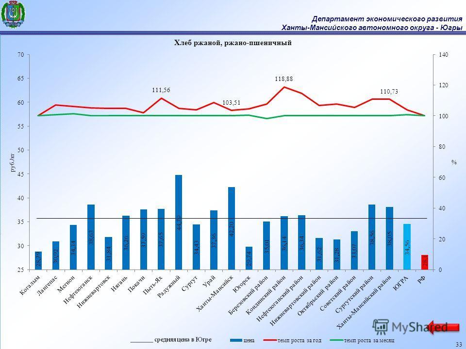 Департамент экономического развития Ханты-Мансийского автономного округа - Югры 33