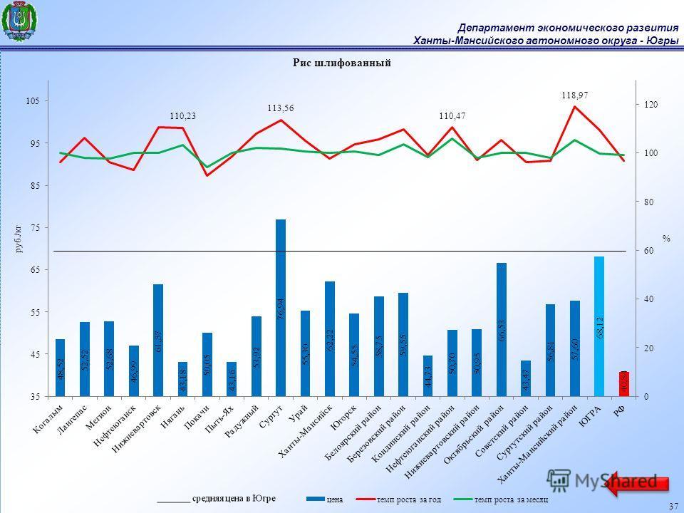 Департамент экономического развития Ханты-Мансийского автономного округа - Югры 37