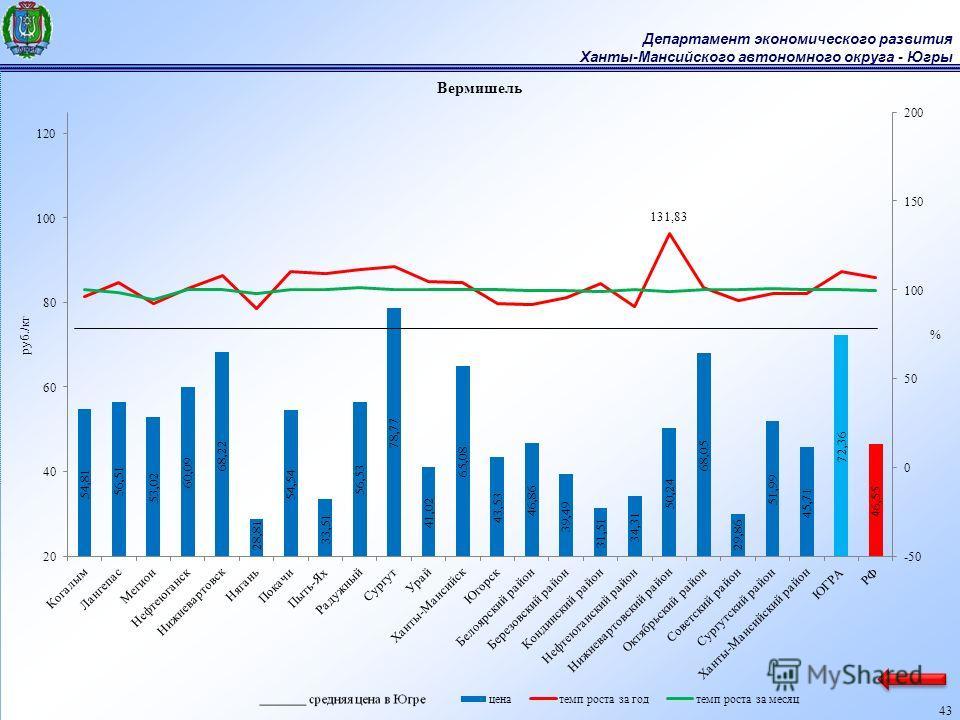 Департамент экономического развития Ханты-Мансийского автономного округа - Югры 43