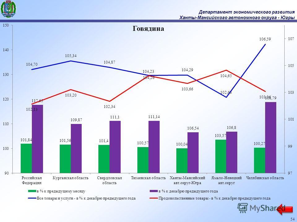 Департамент экономического развития Ханты-Мансийского автономного округа - Югры 54