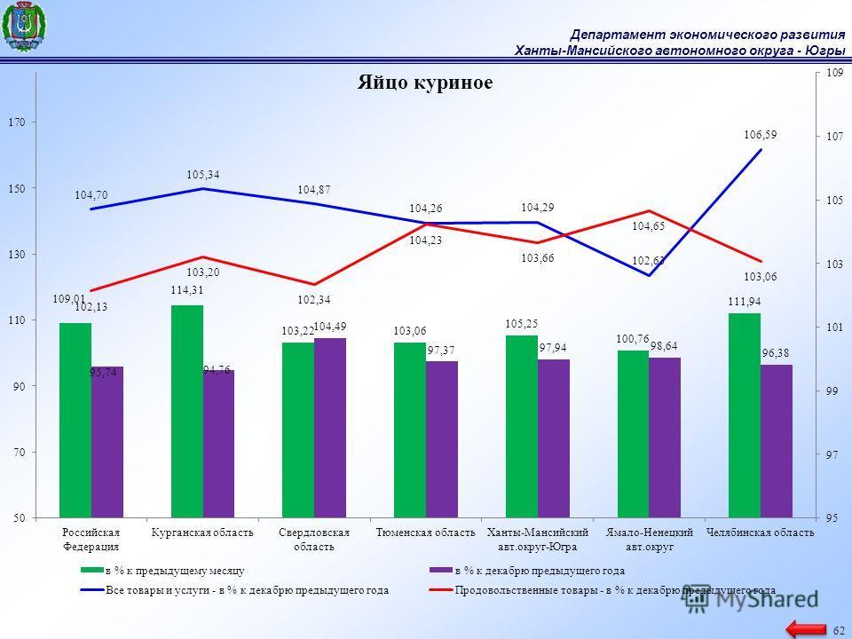 Департамент экономического развития Ханты-Мансийского автономного округа - Югры 62
