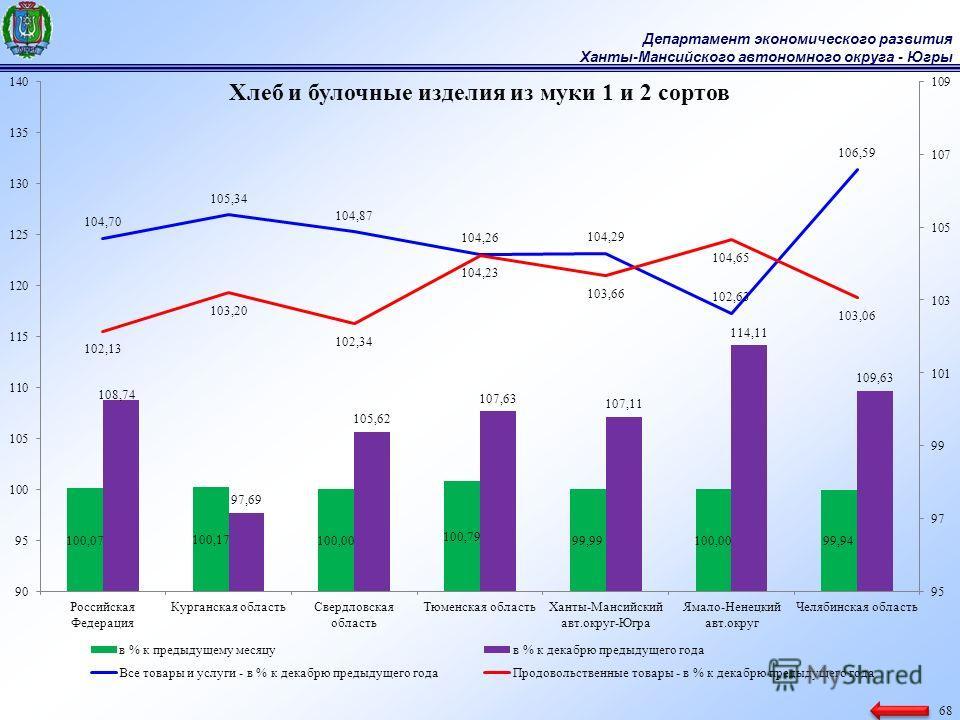 Департамент экономического развития Ханты-Мансийского автономного округа - Югры 68
