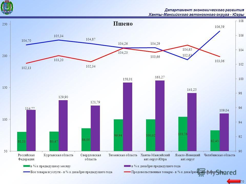 Департамент экономического развития Ханты-Мансийского автономного округа - Югры 70