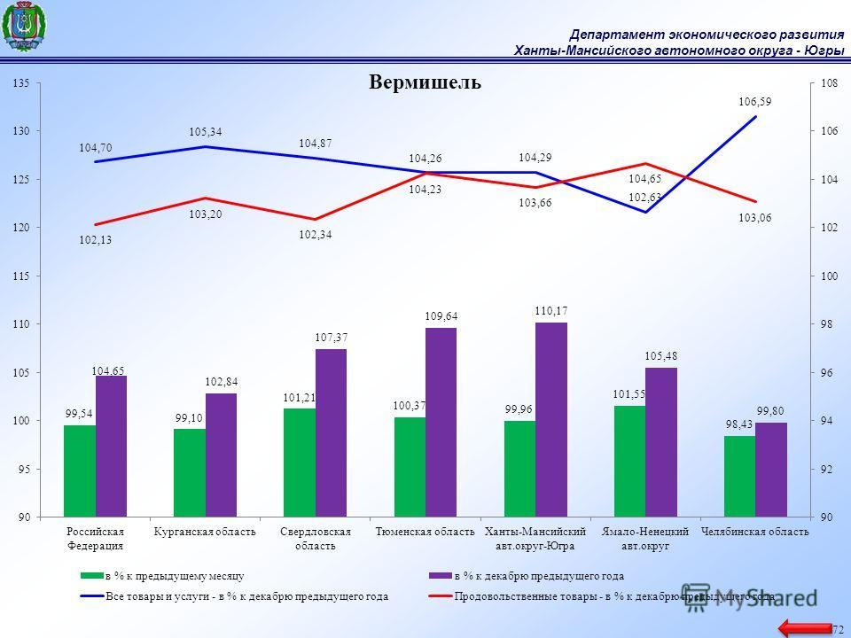 Департамент экономического развития Ханты-Мансийского автономного округа - Югры 72