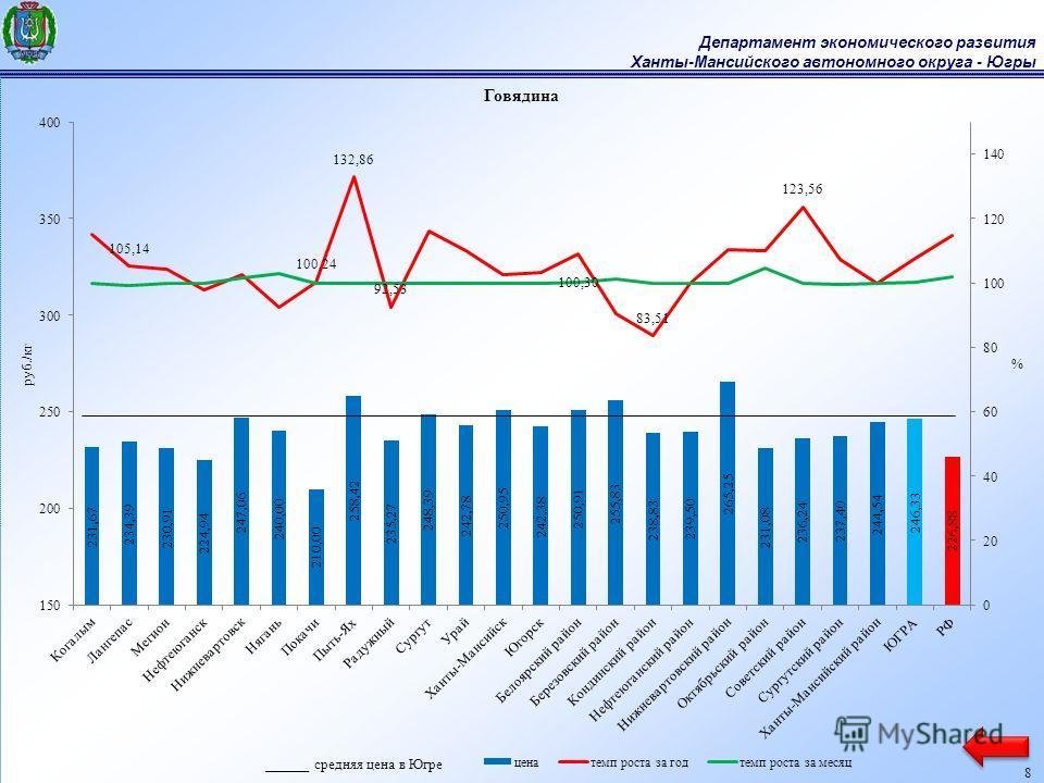 Департамент экономического развития Ханты-Мансийского автономного округа - Югры 8