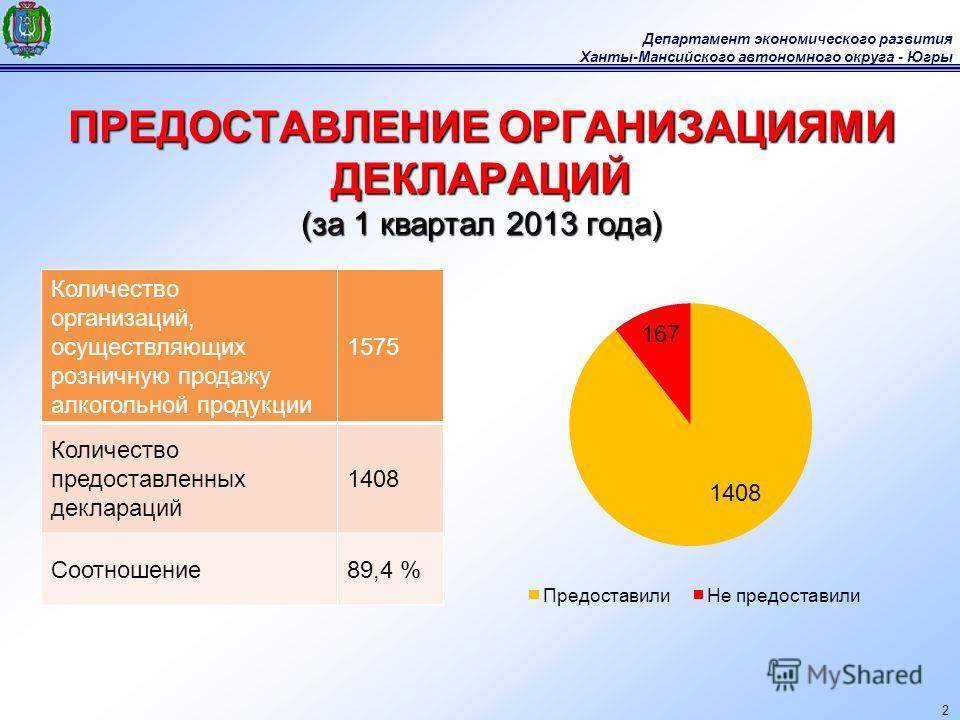 Департамент экономического развития Ханты-Мансийского автономного округа - Югры 2 ПРЕДОСТАВЛЕНИЕ ОРГАНИЗАЦИЯМИ ДЕКЛАРАЦИЙ (за 1 квартал 2013 года) Количество организаций, осуществляющих розничную продажу алкогольной продукции 1575 Количество предоста