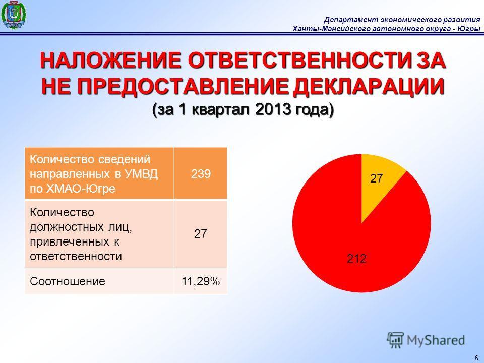 Департамент экономического развития Ханты-Мансийского автономного округа - Югры 6 НАЛОЖЕНИЕ ОТВЕТСТВЕННОСТИ ЗА НЕ ПРЕДОСТАВЛЕНИЕ ДЕКЛАРАЦИИ (за 1 квартал 2013 года) Количество сведений направленных в УМВД по ХМАО-Югре 239 Количество должностных лиц,