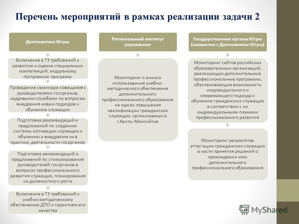 Депполитики Югры Включение в ТЗ требований к развитию и оценке специальных компетенций, модульному построению программ Проведение семинара-совещания с руководителями госорганов, кадровыми службами по вопросам внедрения новых подходов к обучению служа