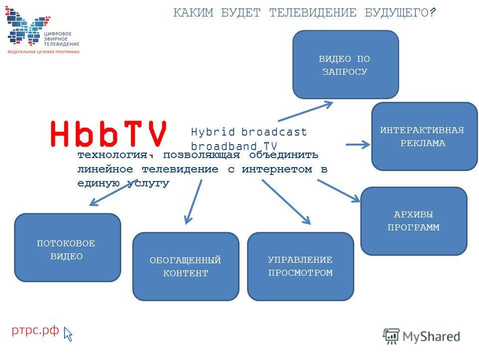 HbbTV Hybrid broadcast broadband TV КАКИМ БУДЕТ ТЕЛЕВИДЕНИЕ БУДУЩЕГО? технология, позволяющая объединить линейное телевидение с интернетом в единую услугу ИНТЕРАКТИВНАЯ РЕКЛАМА АРХИВЫ ПРОГРАММ УПРАВЛЕНИЕ ПРОСМОТРОМ ОБОГАЩЕННЫЙ КОНТЕНТ ПОТОКОВОЕ ВИДЕО