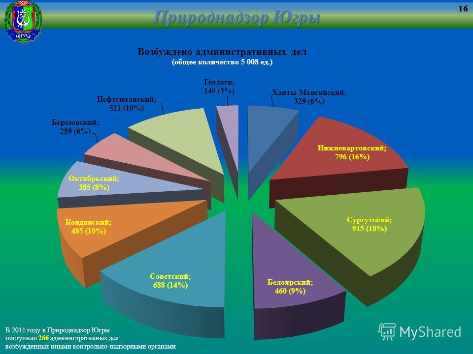 Природнадзор Югры 16 В 2011 году в Природнадзор Югры поступило 266 административных дел возбужденных иными контрольно-надзорными органами