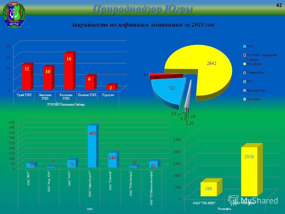 Природнадзор Югры Аварийность по нефтяным компаниям за 2011 год42