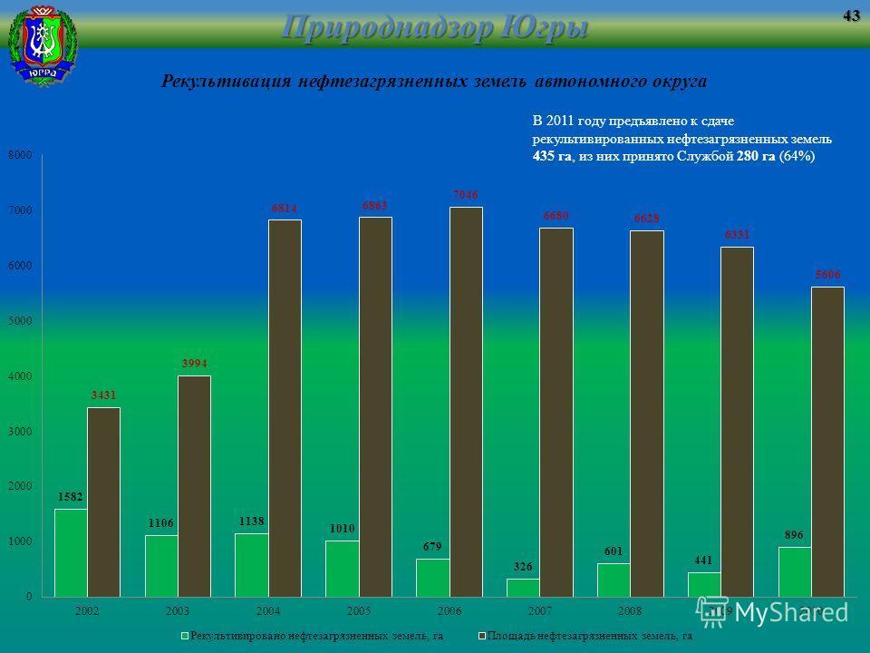 Рекультивация нефтезагрязненных земель автономного округа Природнадзор Югры 43 В 2011 году предъявлено к сдаче рекультивированных нефтезагрязненных земель 435 га, из них принято Службой 280 га (64%)