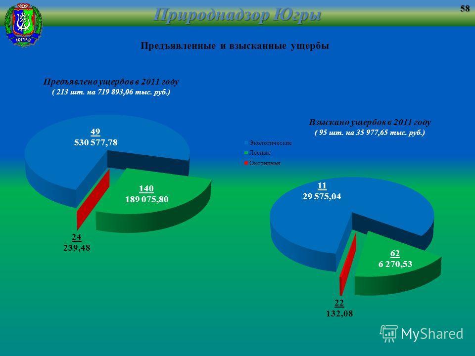 Природнадзор Югры Предъявлено ущербов в 2011 году ( 213 шт. на 719 893,06 тыс. руб.) Взыскано ущербов в 2011 году ( 95 шт. на 35 977,65 тыс. руб.) Предъявленные и взысканные ущербы58