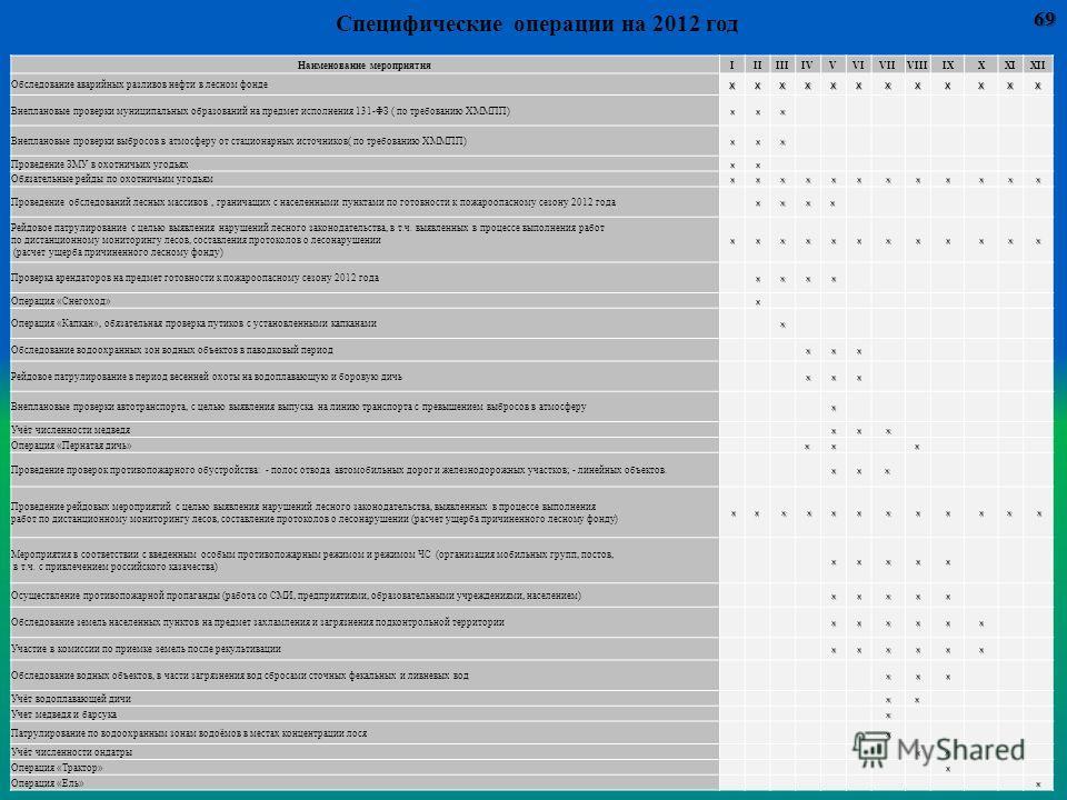 Наименование мероприятияIIIIIIIVVVIVIIVIIIIXXXIXII Обследование аварийных разливов нефти в лесном фондехххххххххххх Внеплановые проверки муниципальных образований на предмет исполнения 131-ФЗ ( по требованию ХММПП)ххх Внеплановые проверки выбросов в