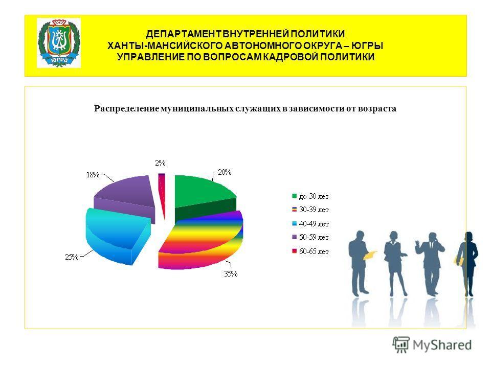 Распределение муниципальных служащих в зависимости от возраста
