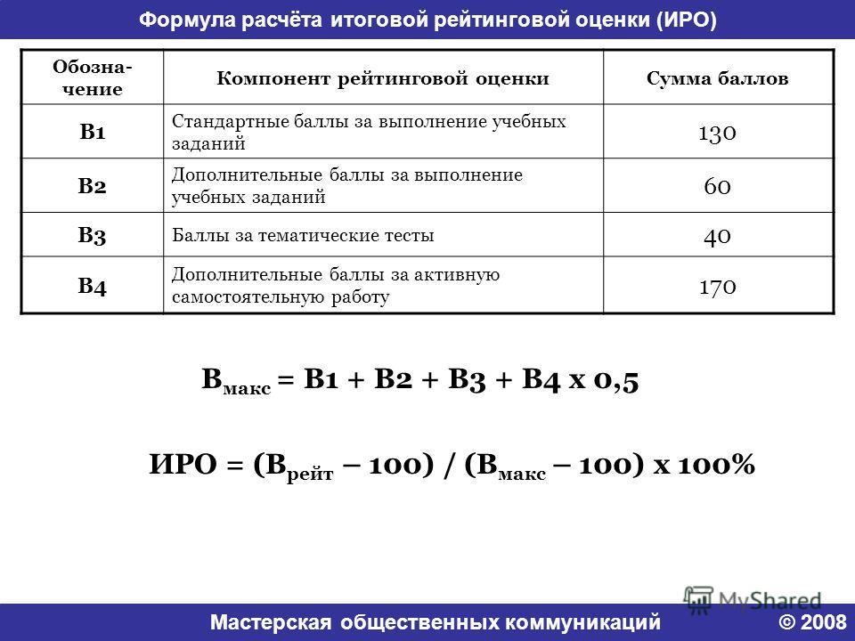 Мастерская общественных коммуникаций © 2008 Формула расчёта итоговой рейтинговой оценки (ИРО) Обозна- чение Компонент рейтинговой оценкиСумма баллов В1 Стандартные баллы за выполнение учебных заданий 130 В2 Дополнительные баллы за выполнение учебных
